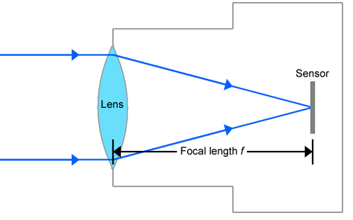 Surveillance Camera Lens Focal Length Illustration
