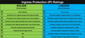 IP or Ingress Protection Ratings for Surveillance Cameras