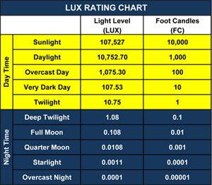 LUX levels for surveillance cameras